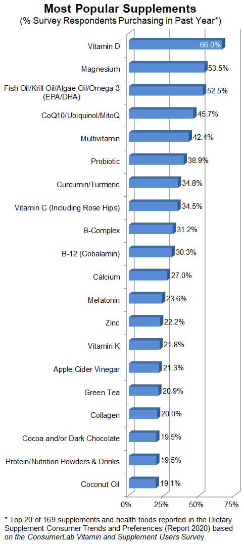 ConsumerLab.com's Most Popular Supplements for 2020