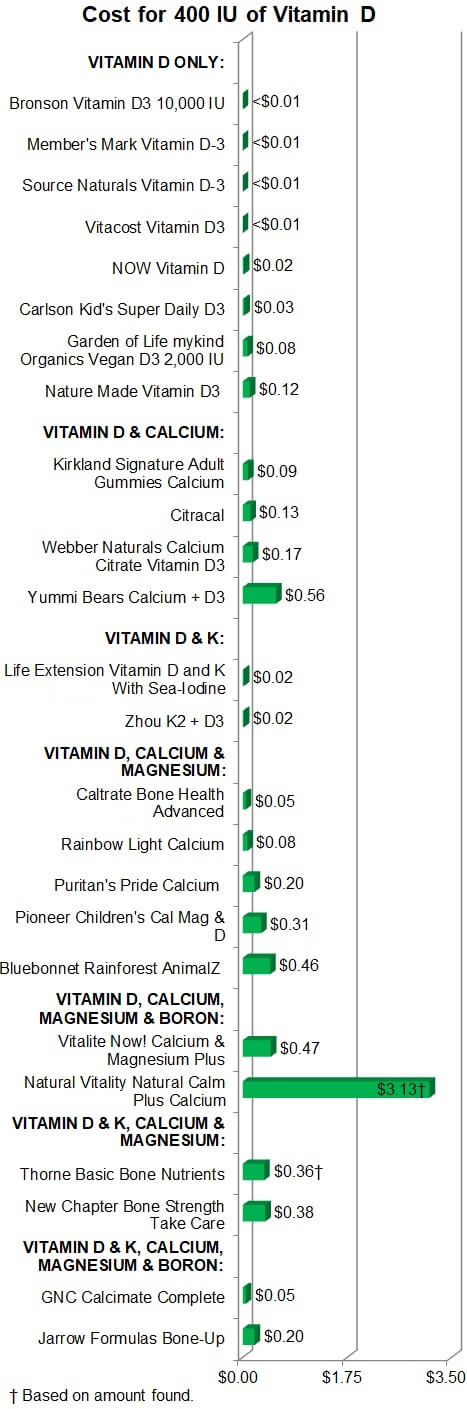 Cost for 400IU of Vitamin D