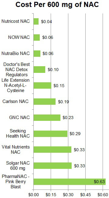Cost per 600 mg of NAC