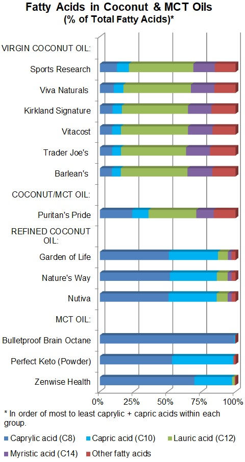 Fatty Acids in Coconut and MCT Oils