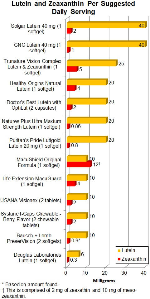 Lutein and Zeaxanthin Per Suggested Daily Serving