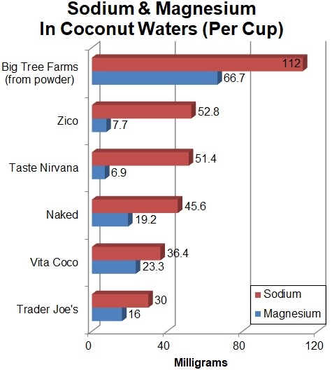 Sodium and Magnesium in Coconut Waters (per cup)